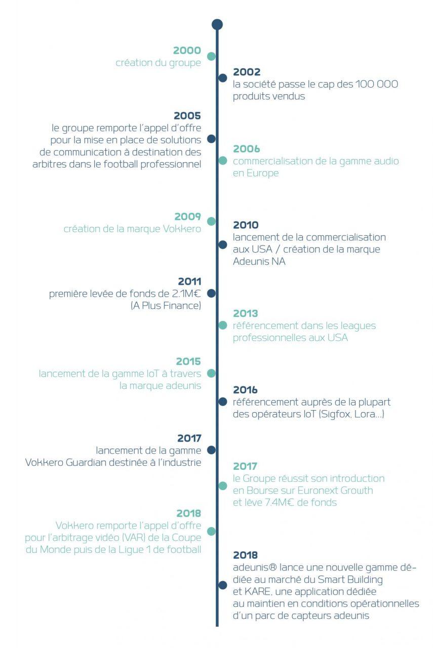 Historique Groupe Adeunis, expert solutions sans fil